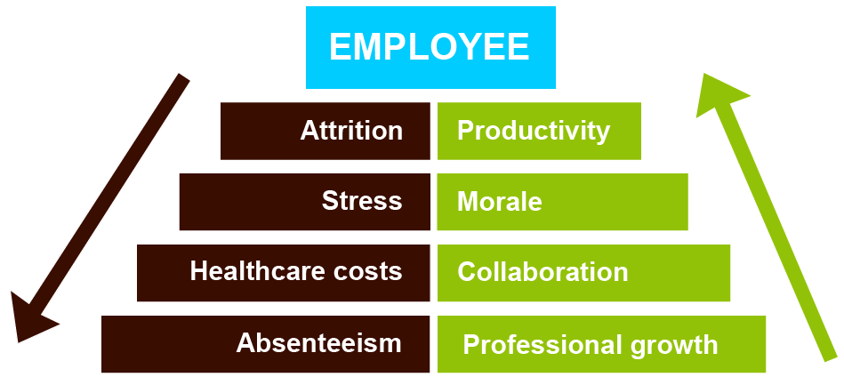 corporate wellness pyramid